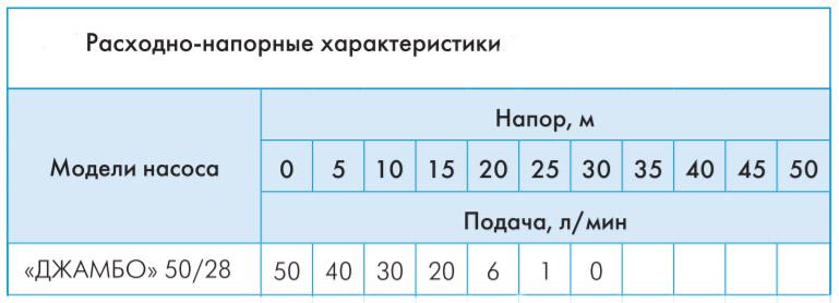Расходно-напорные характеристики насосной станции Джилекс Джамбо 50/28