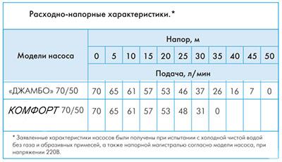 Расходно-напорные характеристики насоса Джилекс Джамбо 70/50