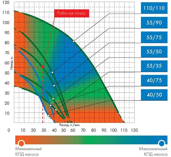 график расход/напор для подбора насосов Джилекс Водомет